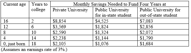 Saving for college Made Easy chart2